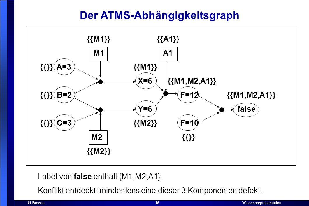 Der ATMS-Abhängigkeitsgraph