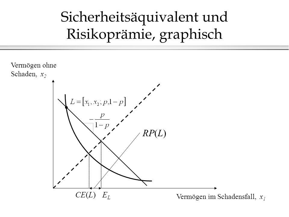 Sicherheitsäquivalent und Risikoprämie, graphisch