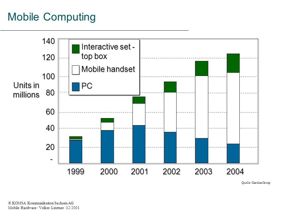 Mobile Computing Units in millions 1999 2000 2001 2002 2003 20 40 60