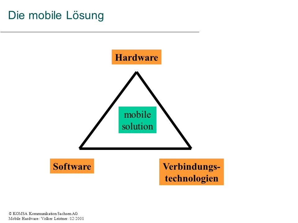 Die mobile Lösung Hardware mobile solution Software Verbindungs-