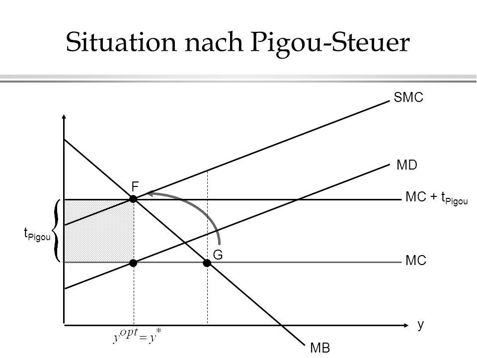 Situation nach Pigou-Steuer