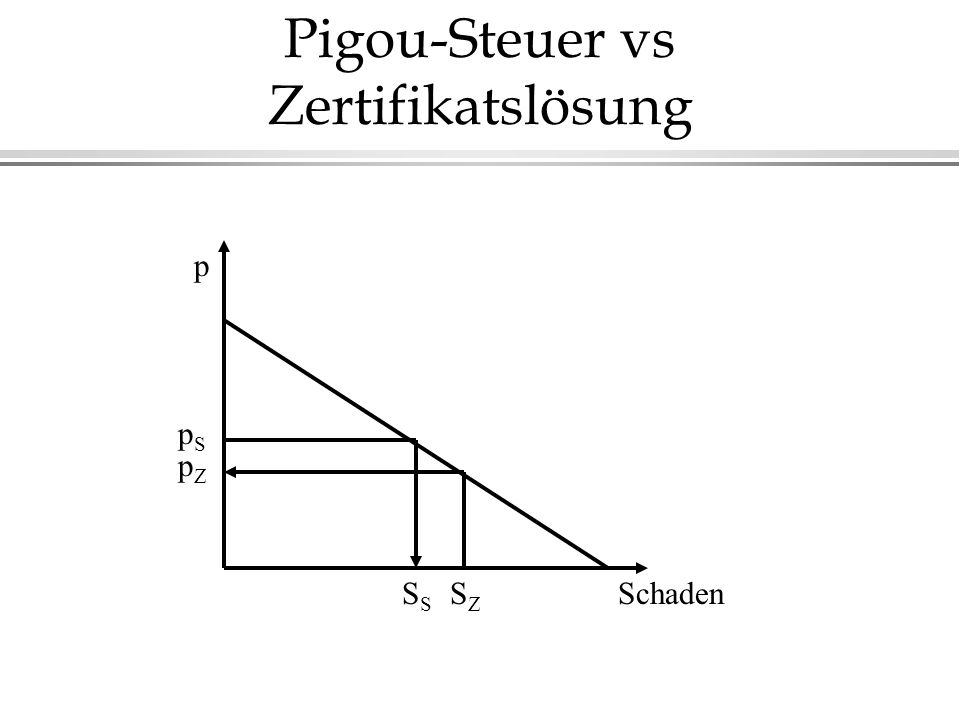 Pigou-Steuer vs Zertifikatslösung