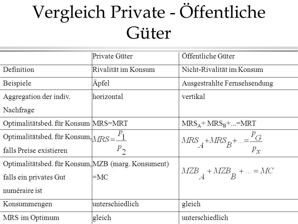 Vergleich Private - Öffentliche Güter