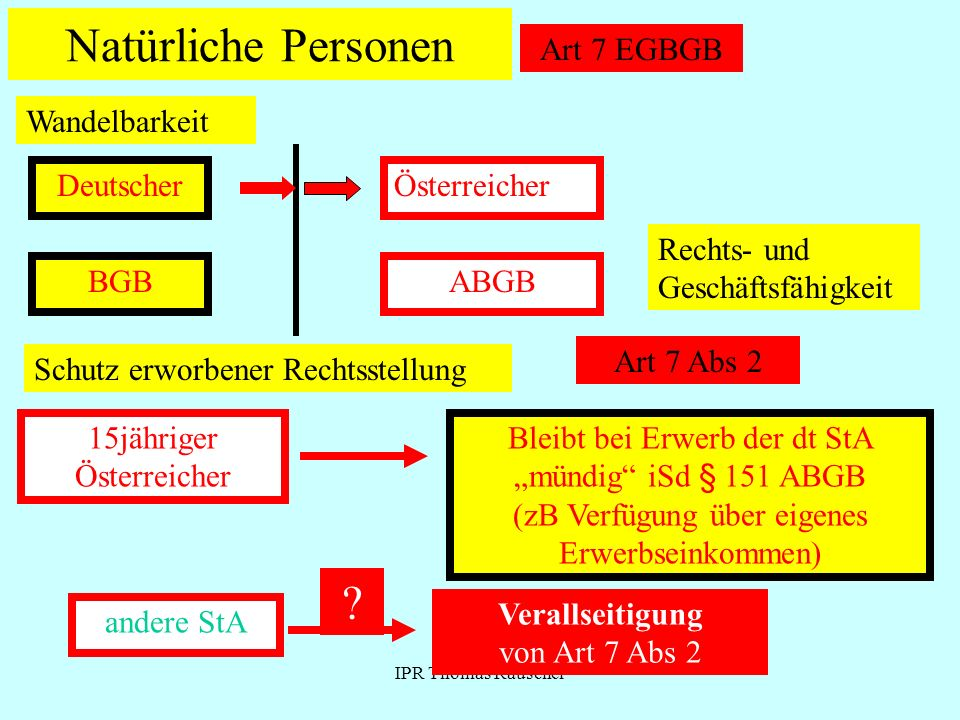 Natürliche Personen Art 7 EGBGB Wandelbarkeit Deutscher Österreicher