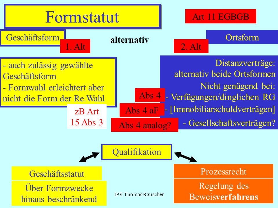 Formstatut Art 11 EGBGB Geschäftsform Ortsform alternativ 1. Alt