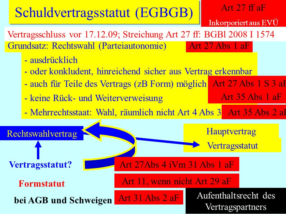 Schuldvertragsstatut (EGBGB)