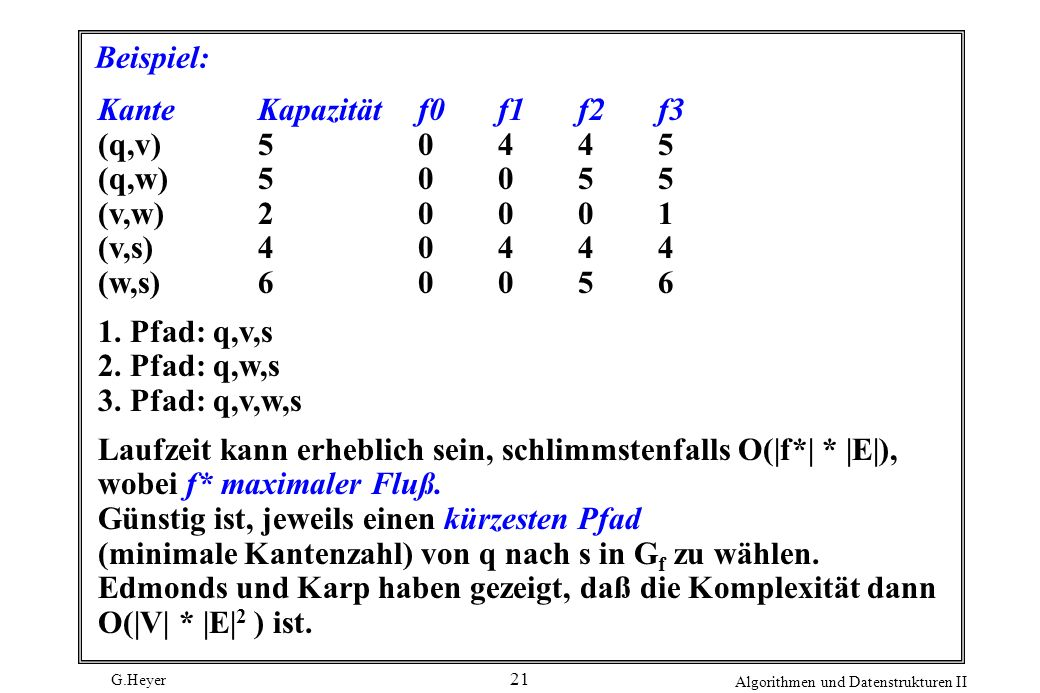 Beispiel:Kante Kapazität f0 f1 f2 f3. (q,v) 5 0 4 4 5. (q,w) 5 0 0 5 5. (v,w) 2 0 0 0 1. (v,s) 4 0 4 4 4.