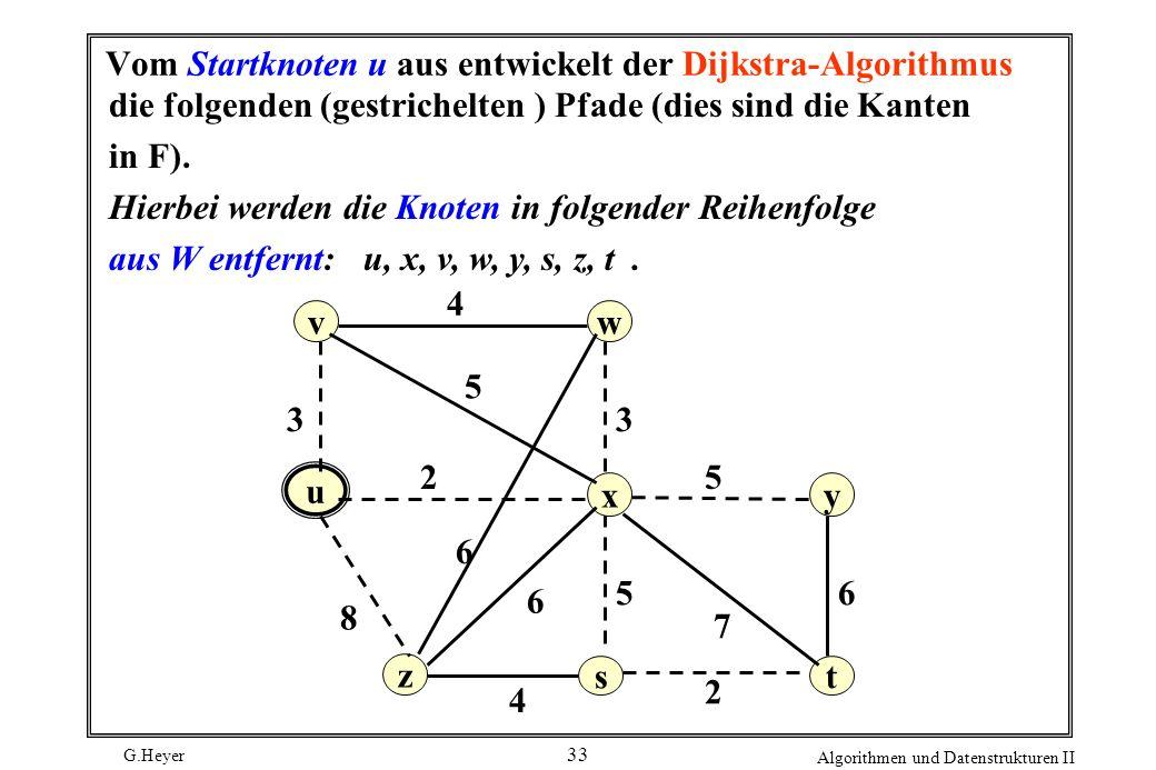 Vom Startknoten u aus entwickelt der Dijkstra-Algorithmus