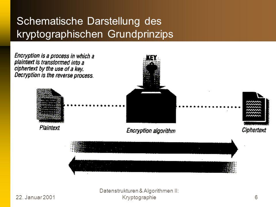 Schematische Darstellung des kryptographischen Grundprinzips