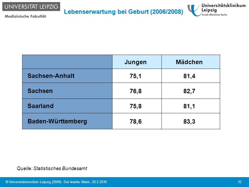 Lebenserwartung bei Geburt (2006/2008)