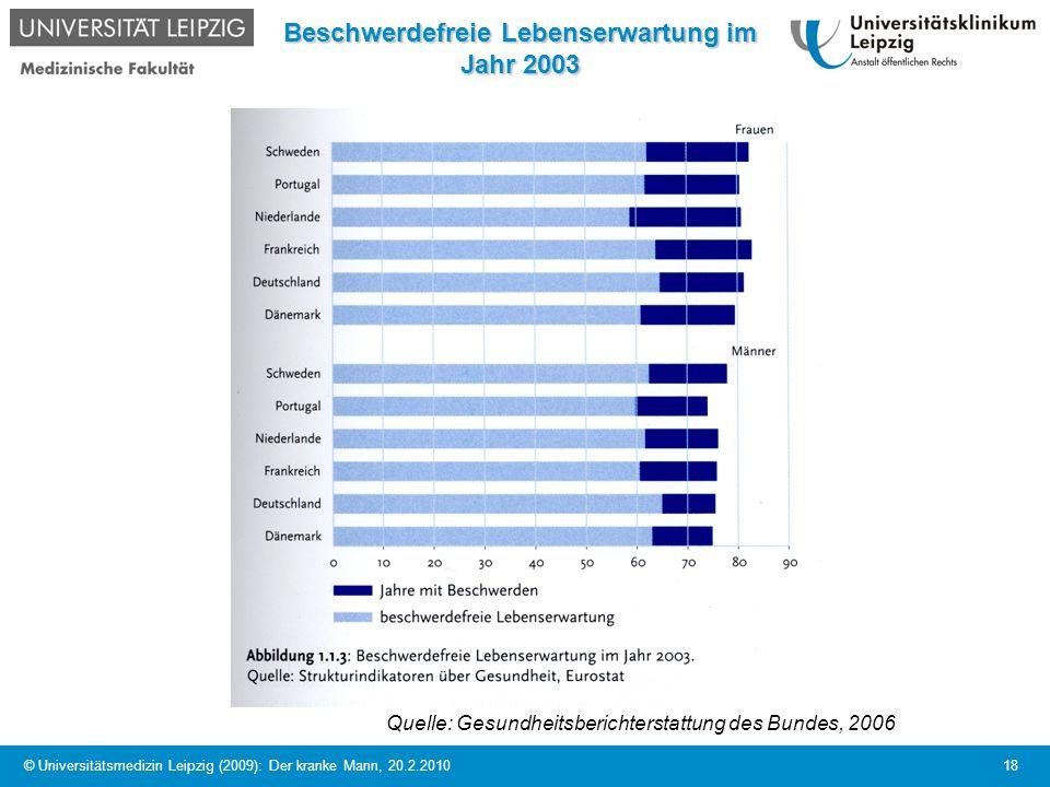 Beschwerdefreie Lebenserwartung im Jahr 2003
