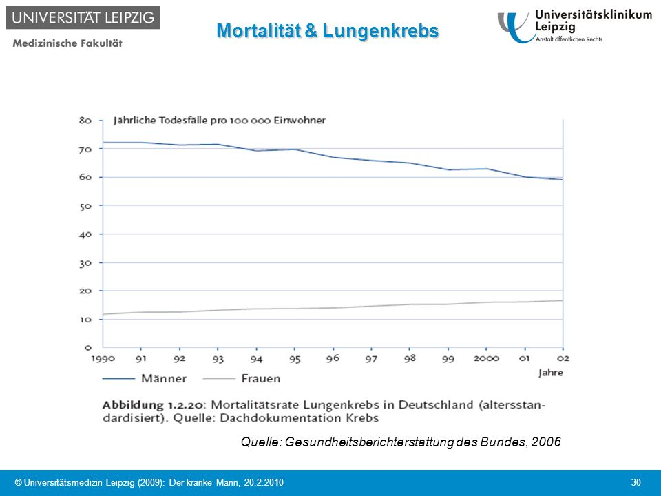 Mortalität & Lungenkrebs