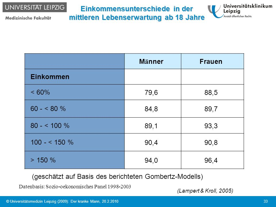 Einkommensunterschiede in der mittleren Lebenserwartung ab 18 Jahre