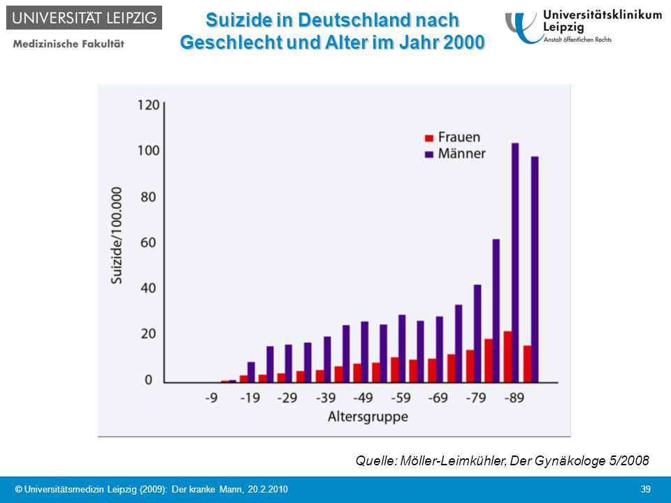 Suizide in Deutschland nach Geschlecht und Alter im Jahr 2000