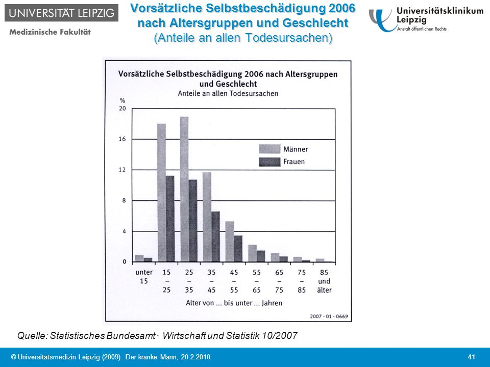 Vorsätzliche Selbstbeschädigung 2006 nach Altersgruppen und Geschlecht (Anteile an allen Todesursachen)