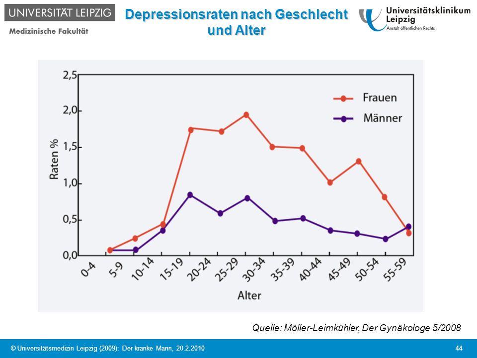 Depressionsraten nach Geschlecht und Alter