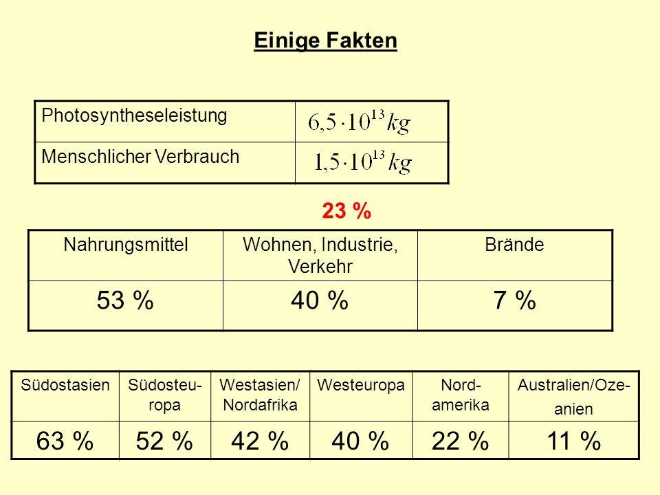 53 % 40 % 7 % 63 % 52 % 42 % 40 % 22 % 11 % Einige Fakten 23 %