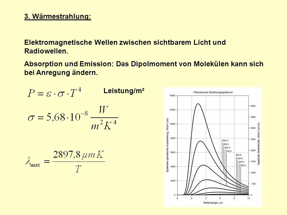 3. Wärmestrahlung: Elektromagnetische Wellen zwischen sichtbarem Licht und Radiowellen.