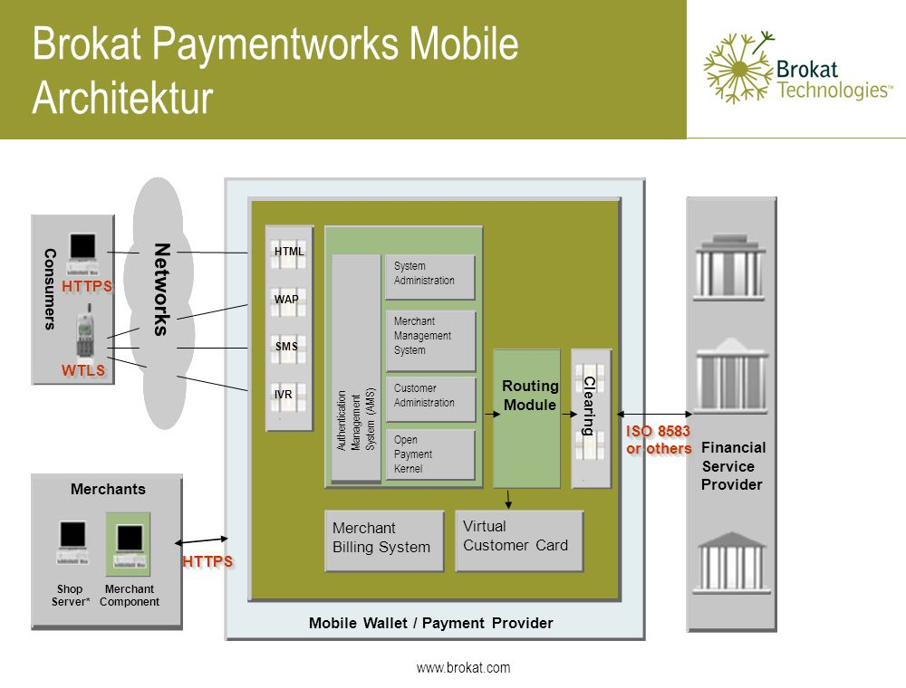 Brokat Paymentworks Mobile Architektur