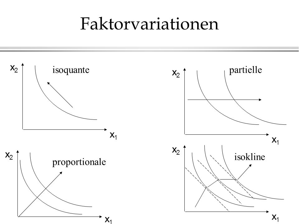 Faktorvariationen x2 isoquante partielle x2 x1 x1 x2 x2 isokline