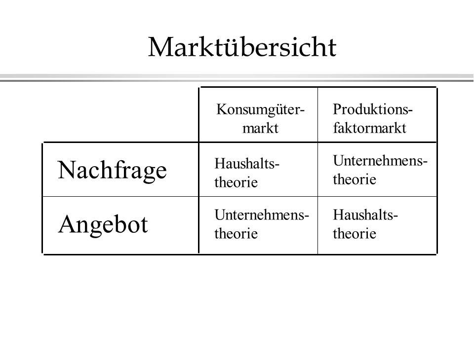 Marktübersicht Nachfrage Angebot Konsumgüter- markt Produktions-