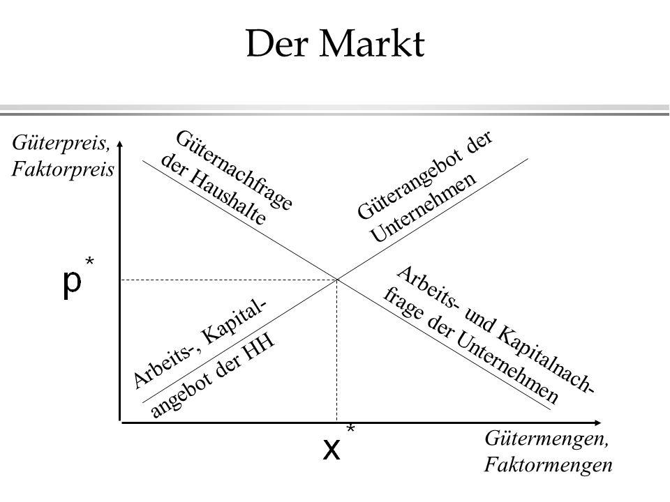 Der Markt Güterpreis, Faktorpreis Güternachfrage der Haushalte