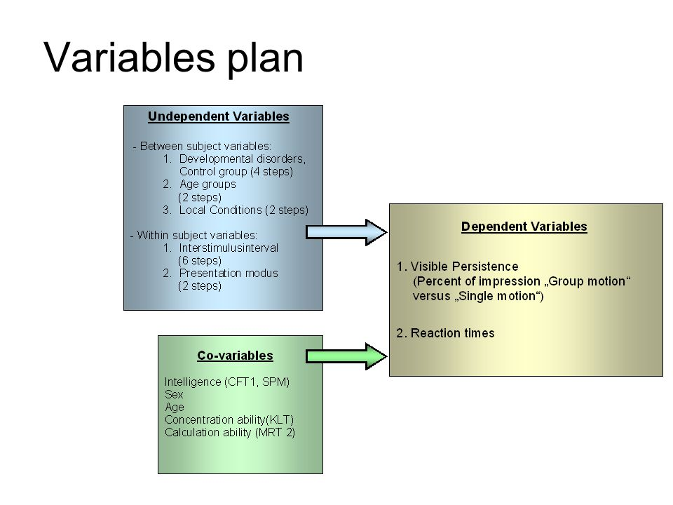 Variables plan