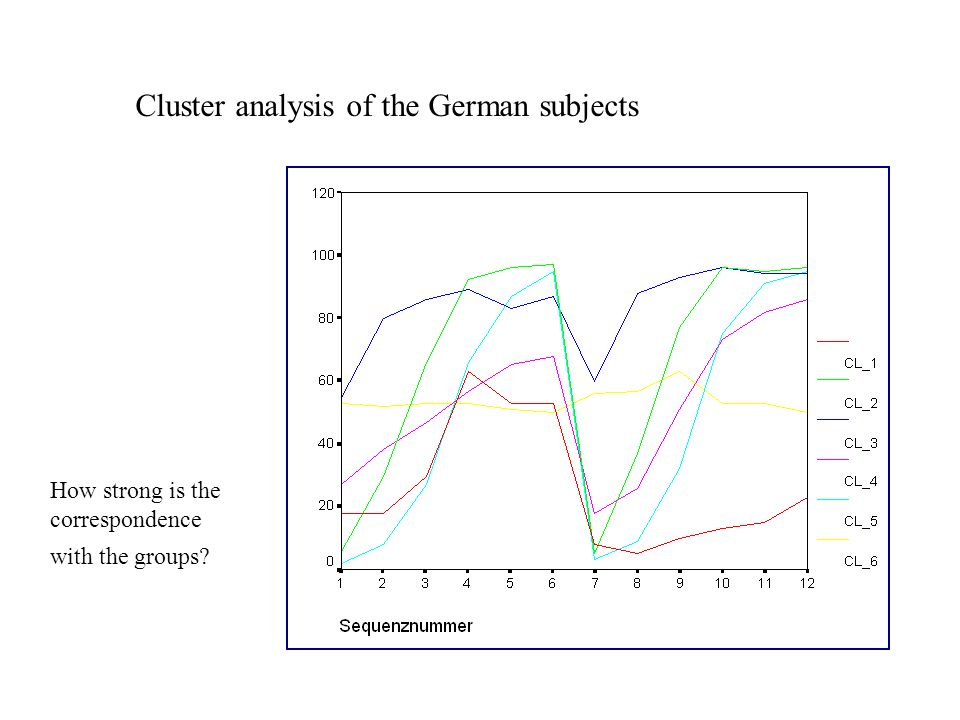 Cluster analysis of the German subjects