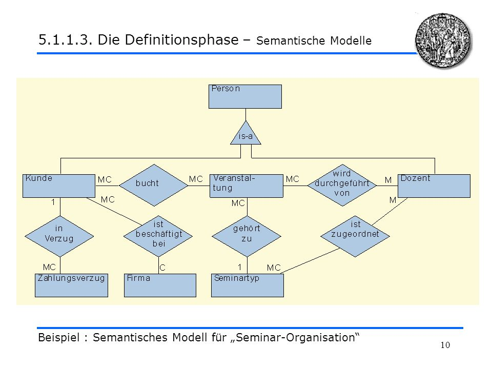5.1.1.3. Die Definitionsphase – Semantische Modelle