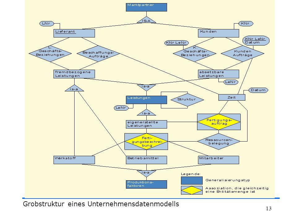 Grobstruktur eines Unternehmensdatenmodells