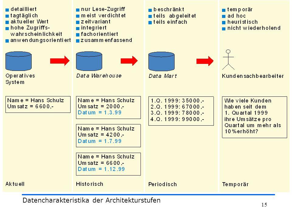 Datencharakteristika der Architekturstufen