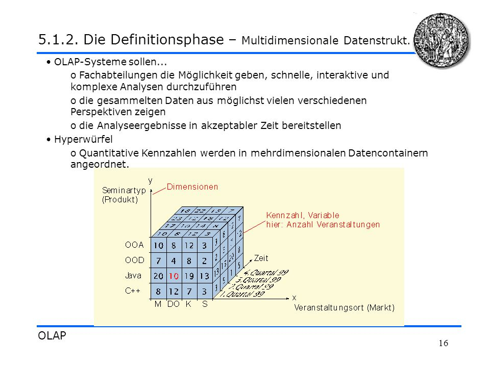 5.1.2. Die Definitionsphase – Multidimensionale Datenstrukt.