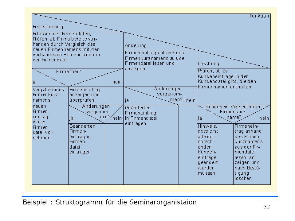 Beispiel : Struktogramm für die Seminarorganistaion