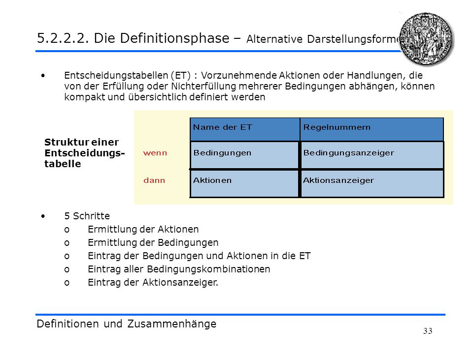5.2.2.2. Die Definitionsphase – Alternative Darstellungsformen