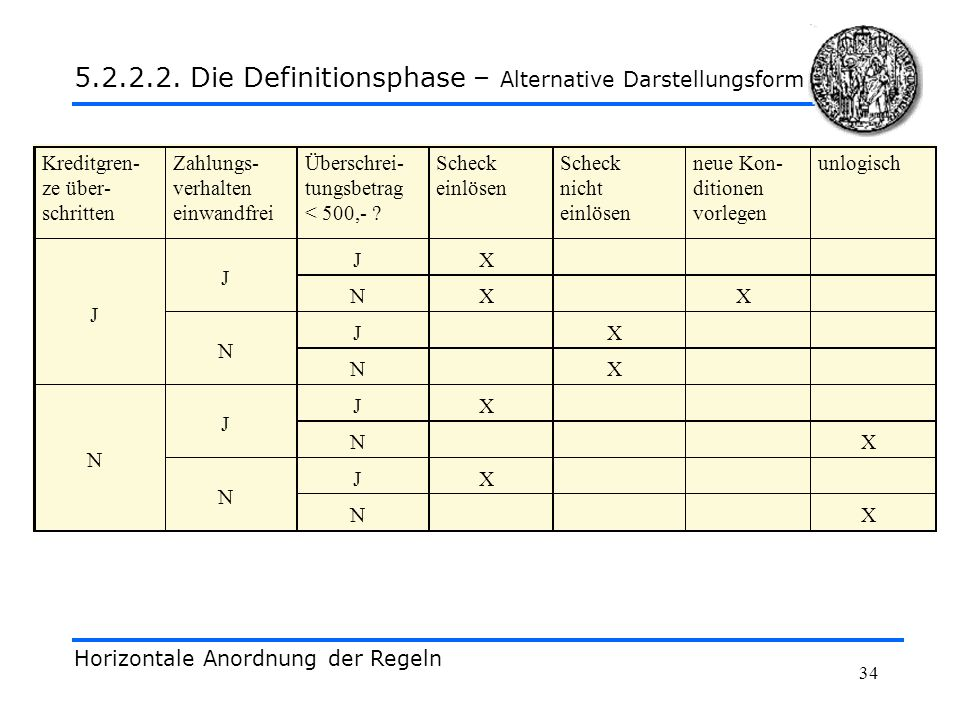 5.2.2.2. Die Definitionsphase – Alternative Darstellungsform