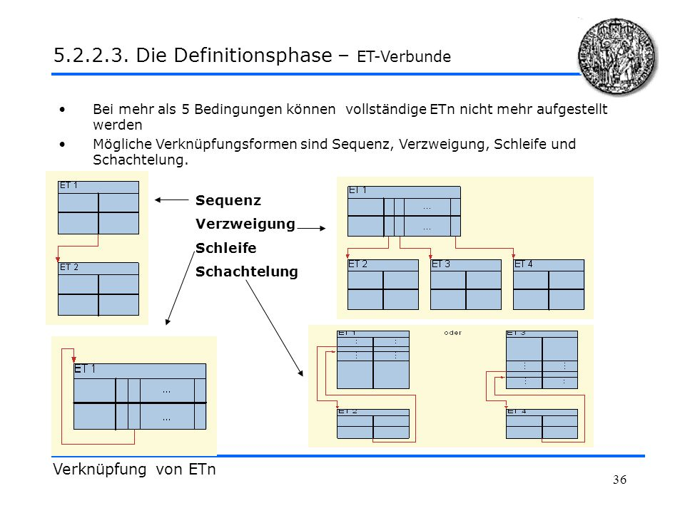 5.2.2.3. Die Definitionsphase – ET-Verbunde