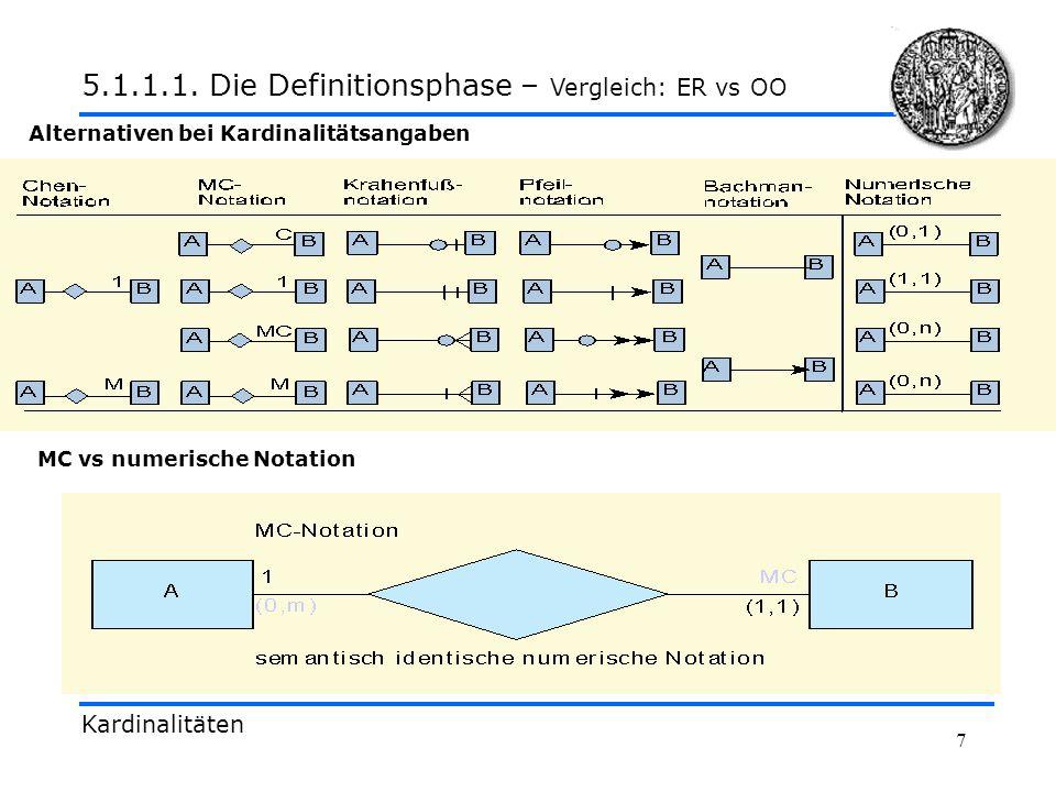 5.1.1.1. Die Definitionsphase – Vergleich: ER vs OO