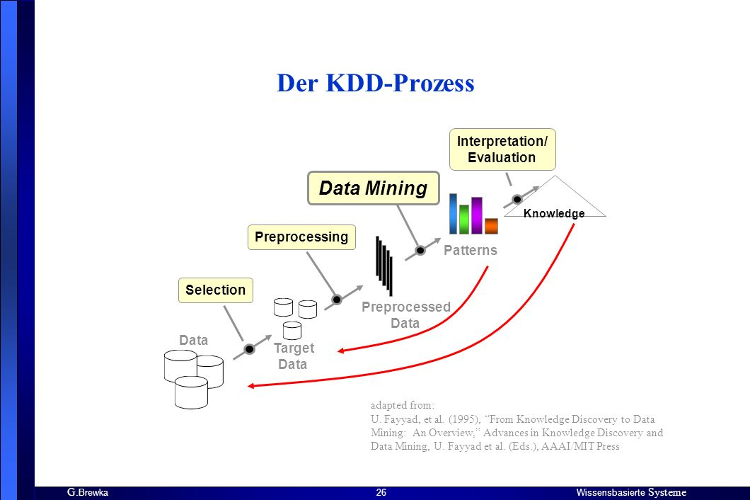 Der KDD-Prozess Data Mining Interpretation/ Evaluation Preprocessing