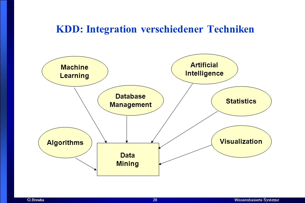 KDD: Integration verschiedener Techniken