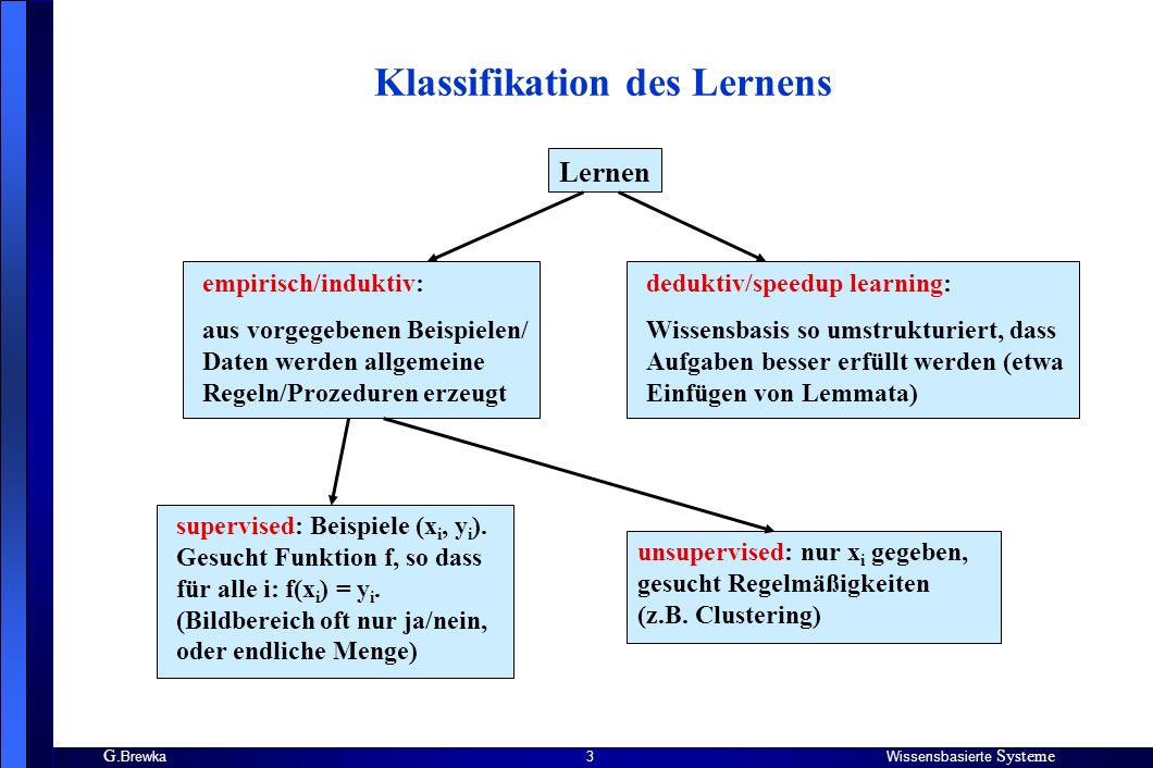 Klassifikation des Lernens
