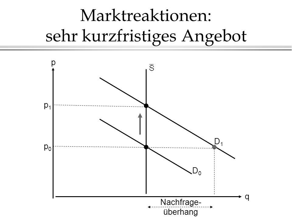 Marktreaktionen: sehr kurzfristiges Angebot
