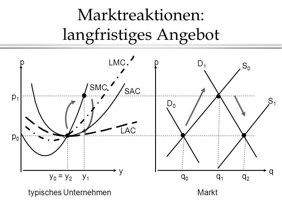Marktreaktionen: langfristiges Angebot