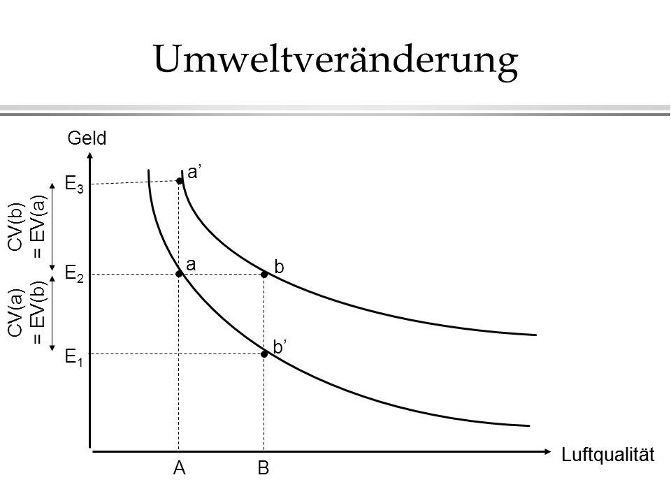 Umweltveränderung Geld a' E3 CV(b) = EV(a) a b E2 CV(a) = EV(b) b' E1