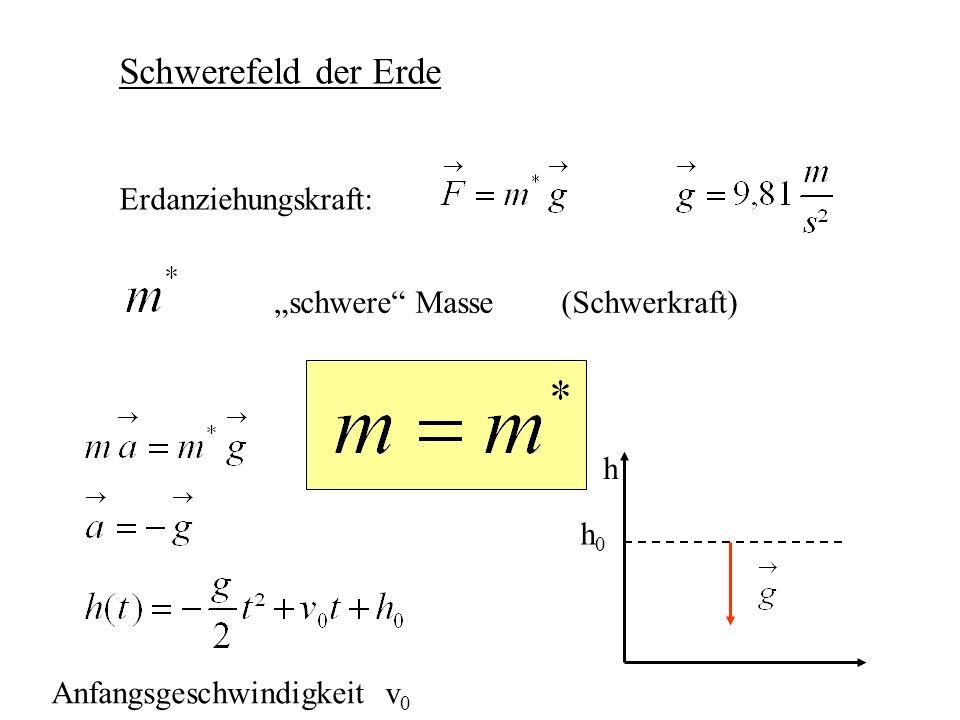 """Schwerefeld der Erde Erdanziehungskraft: """"schwere Masse (Schwerkraft)"""