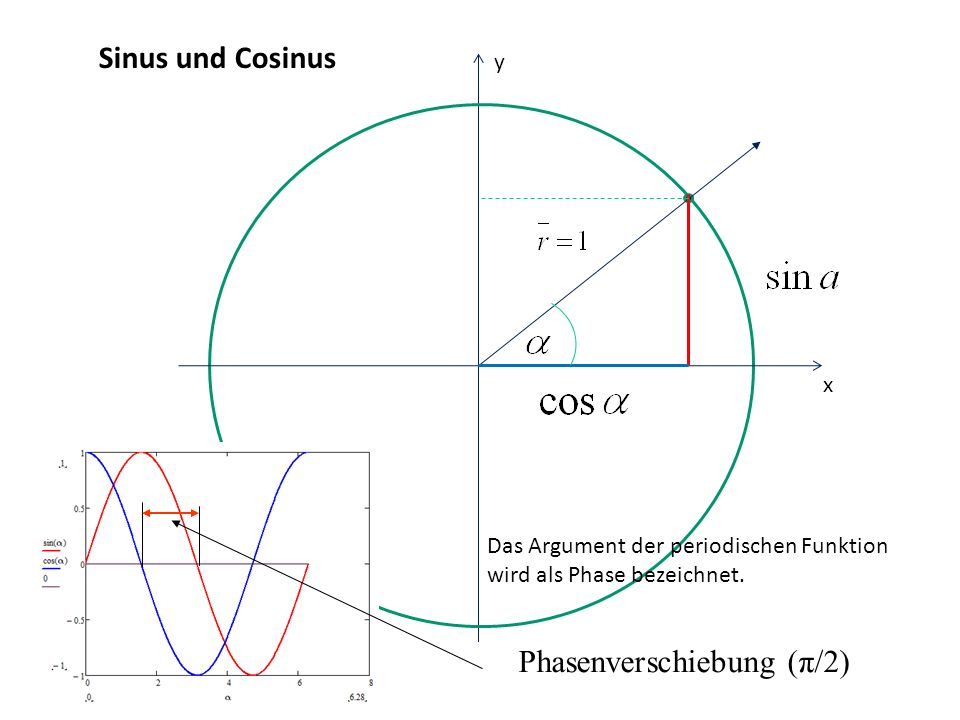 Phasenverschiebung (π/2)