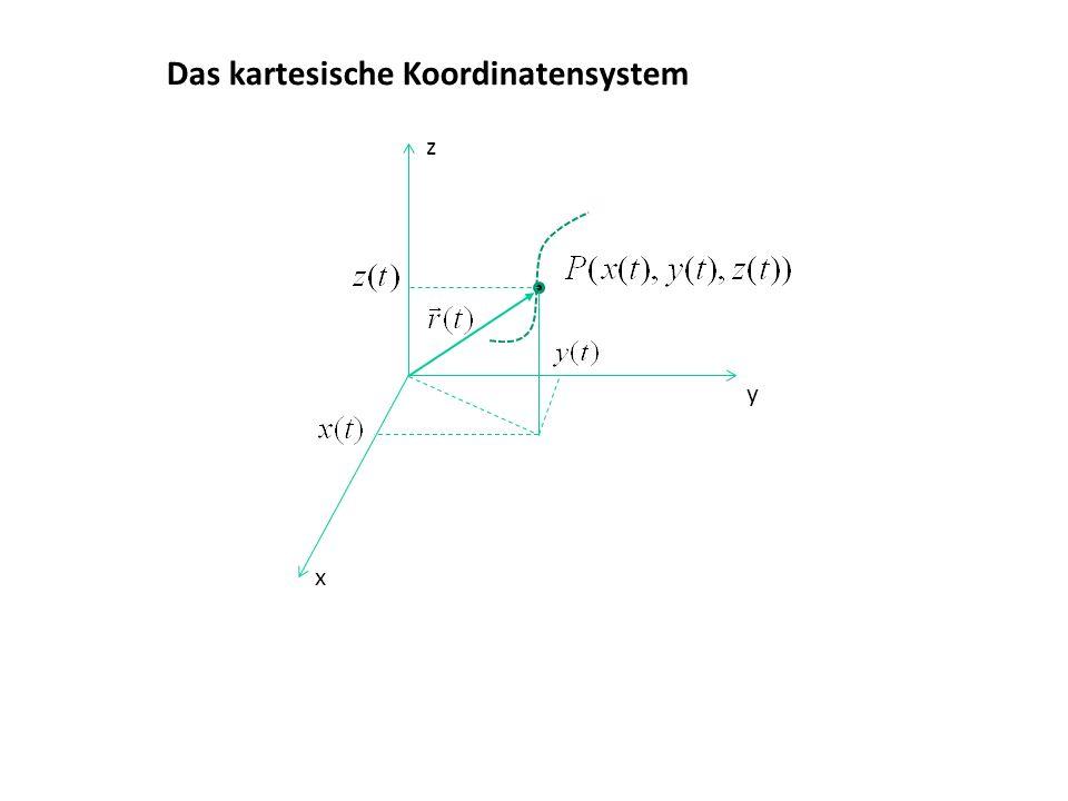 Das kartesische Koordinatensystem