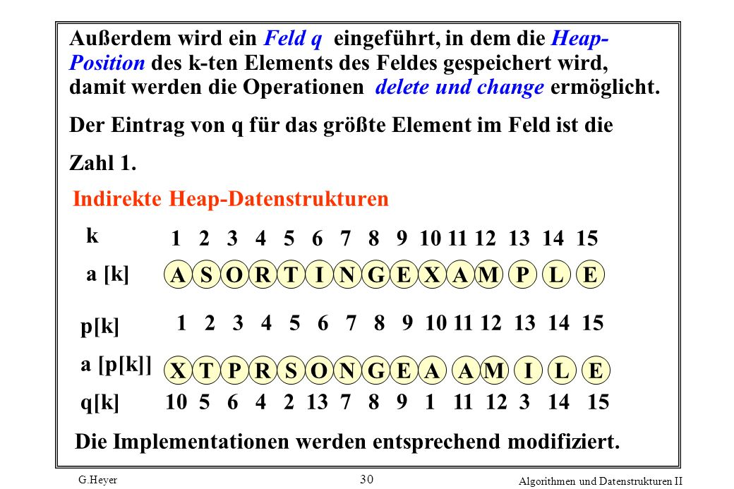 Indirekte Heap-Datenstrukturen