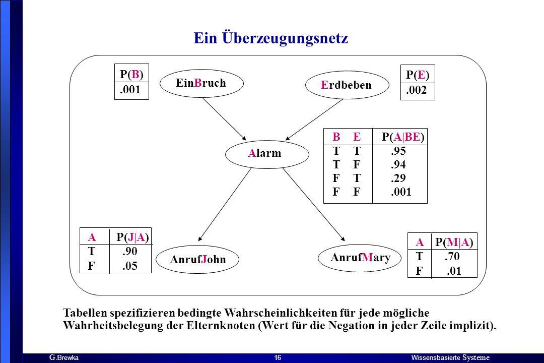 Ein Überzeugungsnetz P(B) .001 P(E) .002 EinBruch Erdbeben B T T F