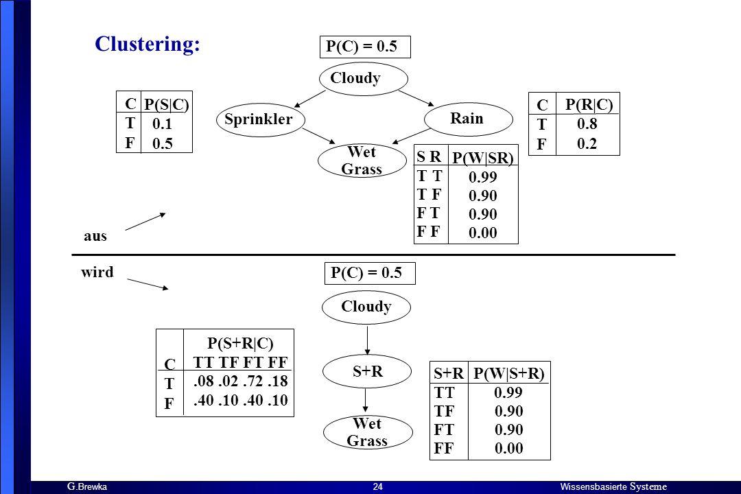 Clustering: P(C) = 0.5 Cloudy C T F P(S|C) 0.1 0.5 C T F P(R|C)
