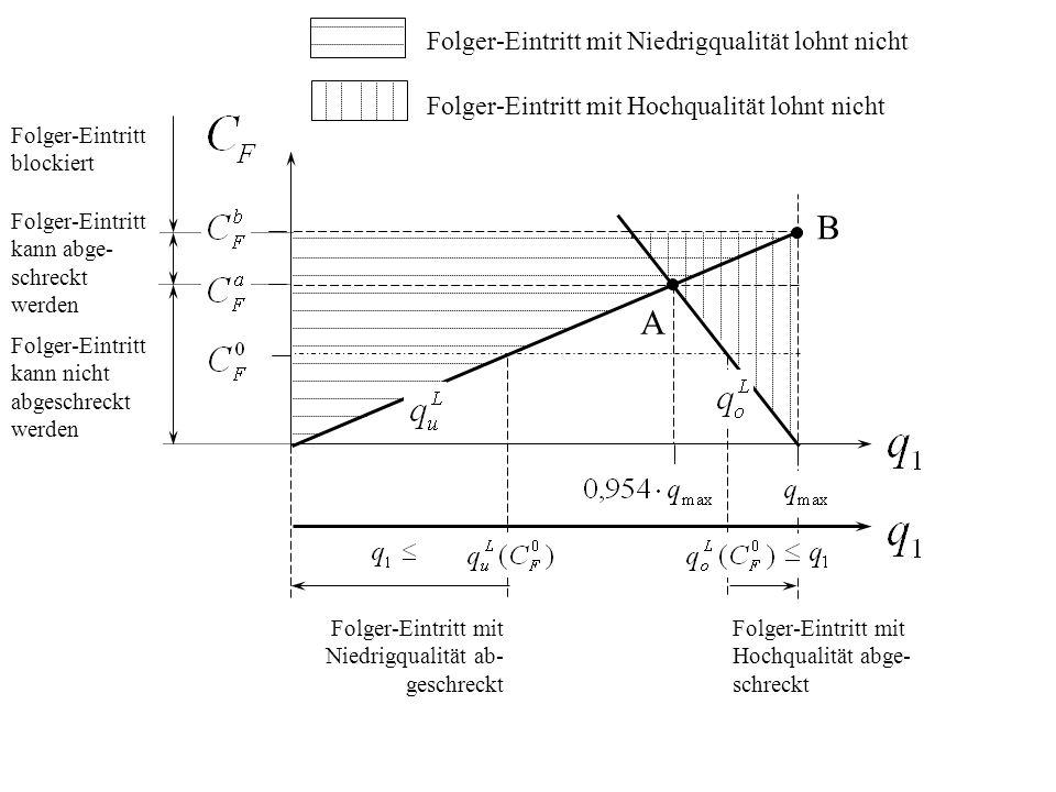 B A Folger-Eintritt mit Niedrigqualität lohnt nicht